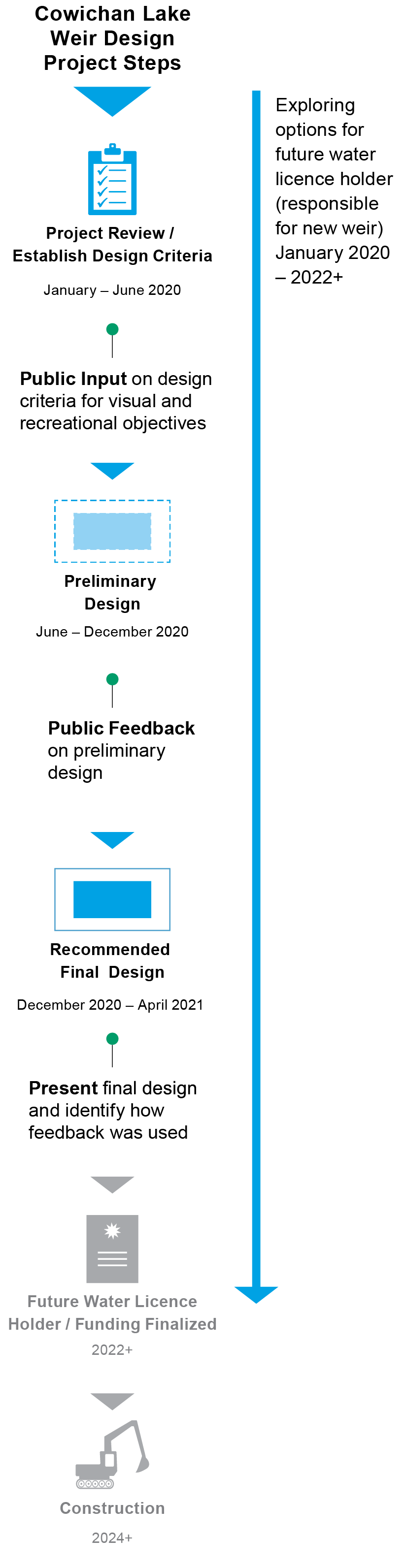 Graphic timeline of project steps